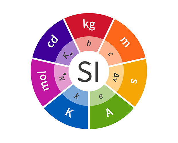 The international SI logo, showing the seven basic units and the fundamental constants their 2019 definitions are based on