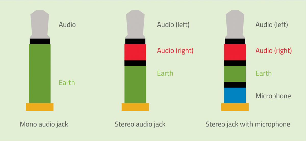 Figure 1: Identify the type of cable (and the different wires it contains) by counting the number of black insulating rings on the audio jack.