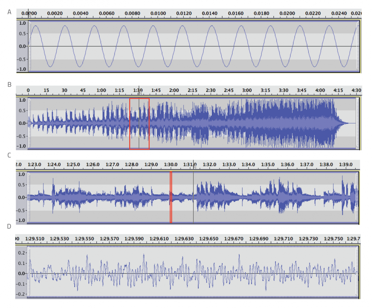 Figure 6: A: pure 440 Hz sine wave generated by Audacity; B: entire audio clip of 'The Healing Game' by Van Morrison imported into Audacity; C: close-up of the red-outlined area in panel B; D: further zoom showing part of the waveform from panel C (marked in red), which corresponds to the current through the coil