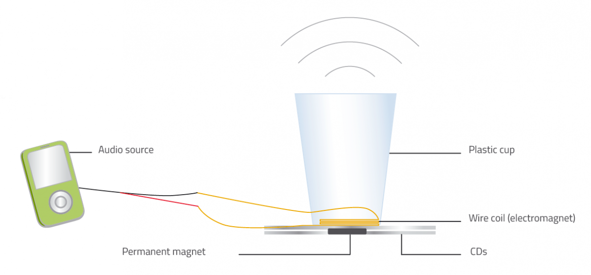 The main components of the homemade loudspeaker include an audio source, wire coil, magnet and plastic cup. The coil and magnet are attached to CDs or DVDs for support.