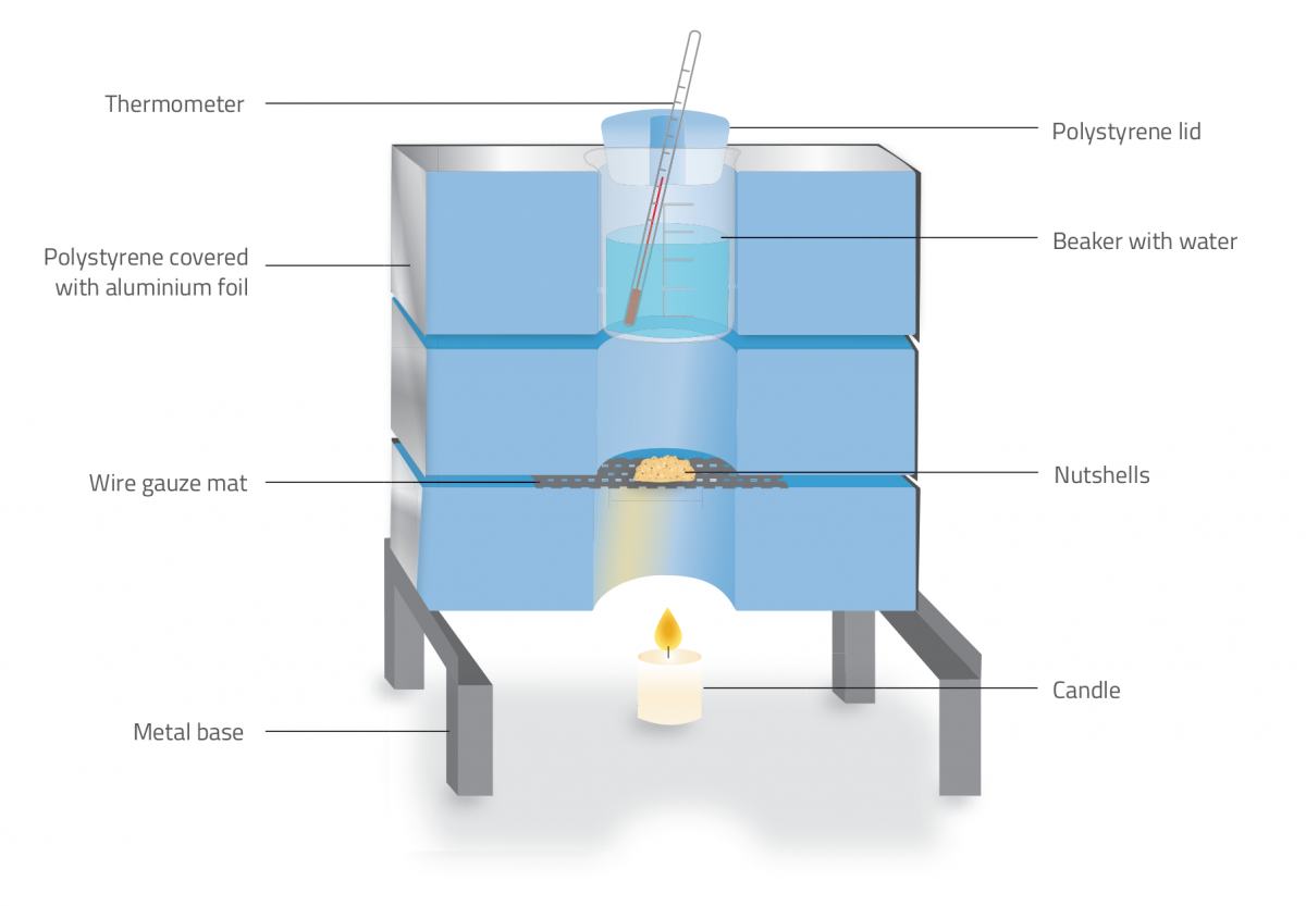 Figure 1: Diagram showing a cross section of the homemade calorimeter