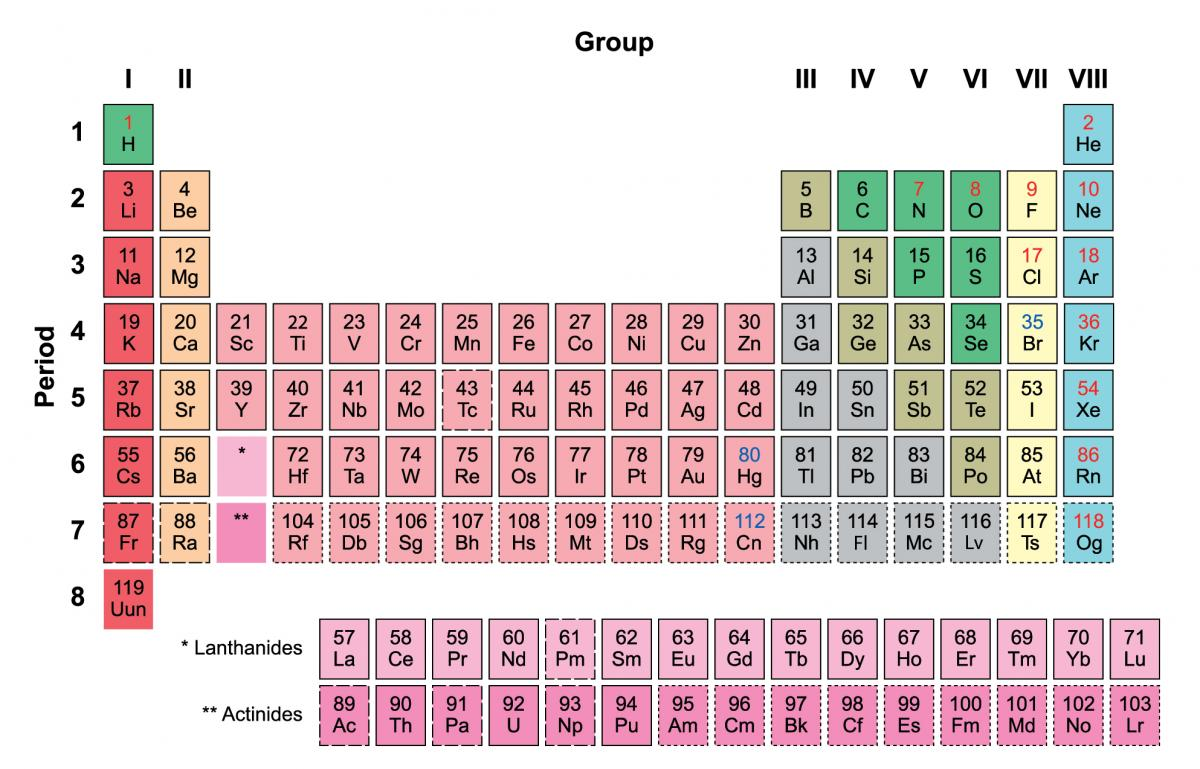 Modern arrangement of the periodic table