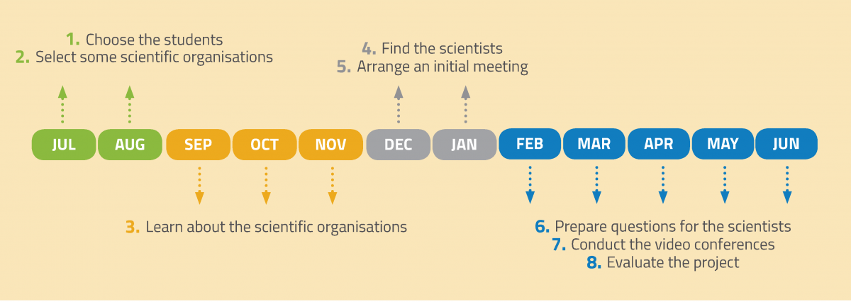 Suggested timeline for organising the project