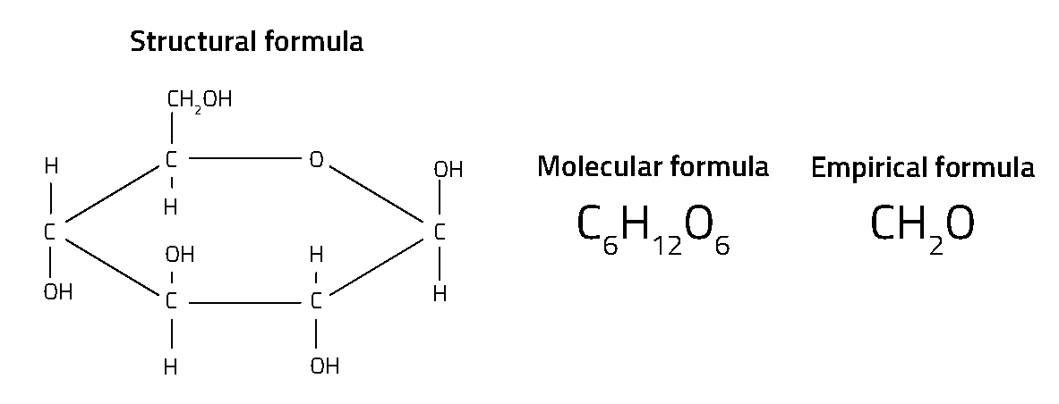 Figure 1: Structural, molecular and empirical formulae for glucose