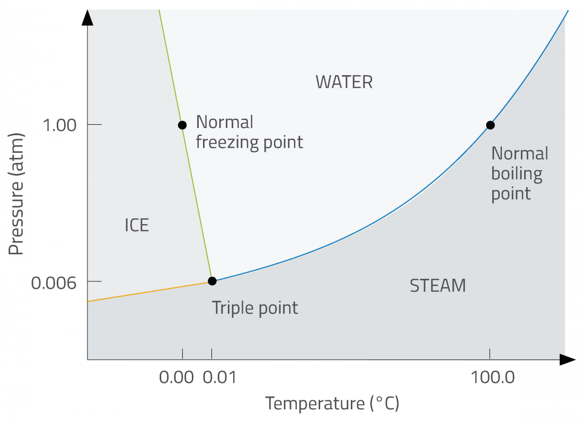 Figure 2: phases of water