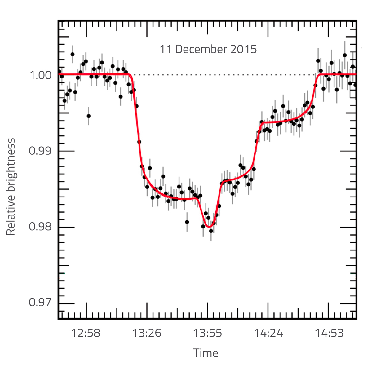 Figure 1: Graph showing the changing brightness of the red dwarf star TRAPPIST-1, which is caused by three exoplanets passing in front of the star in quick succession