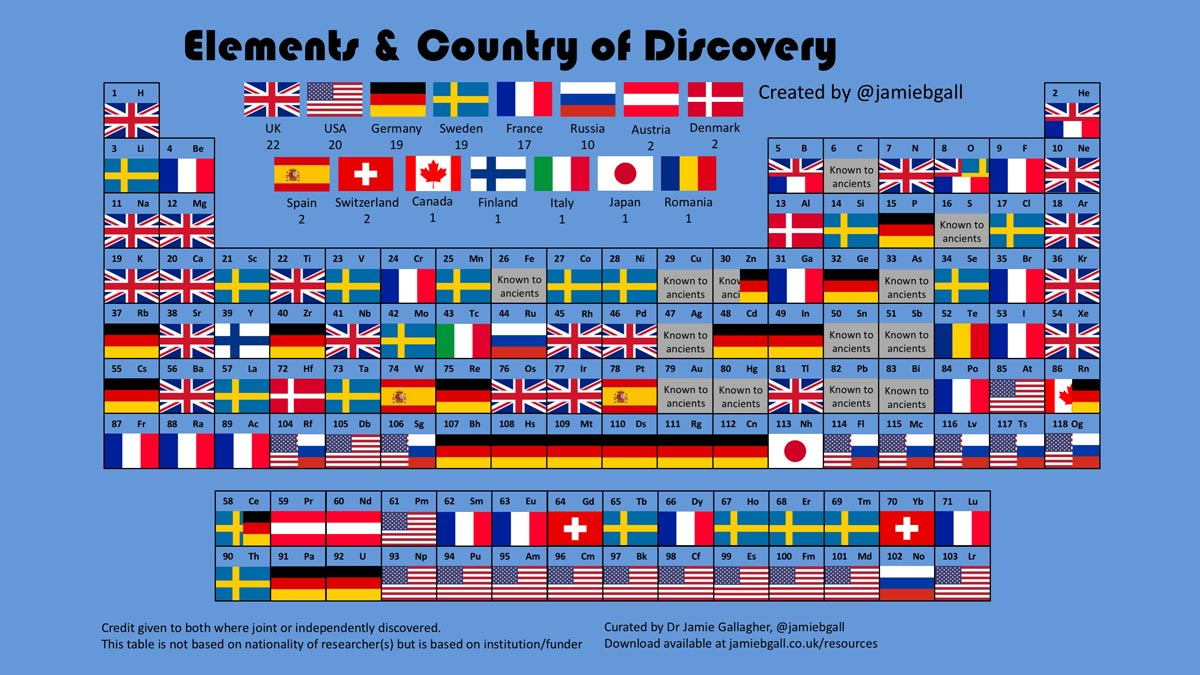 Figure 1: The periodic table of the elements. Each flag denotes the nation attributed with the elements' discovery.