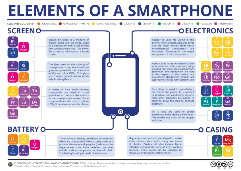 An infographic showing all the elements included in a smartphone.