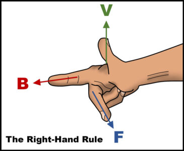 A scheme of the right-hand rule.