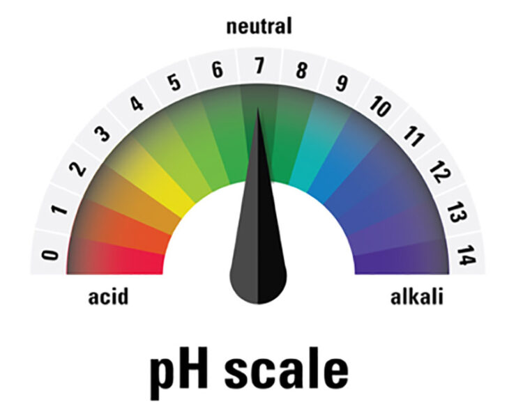 A pH colour scale based on the colours of universal indicator.