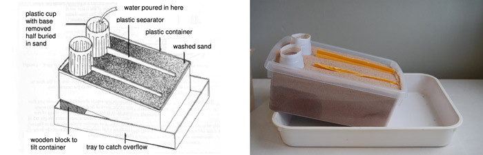 A model of a spring based on a box filled with sand.